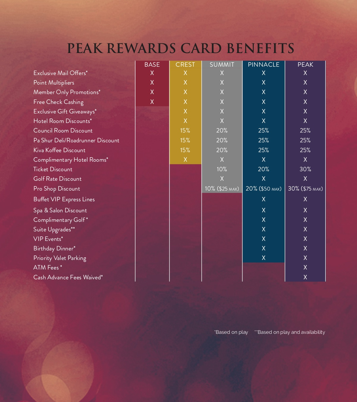 Peak Rewards for Hotel Rooms Spa Gaming Entertainment and Food